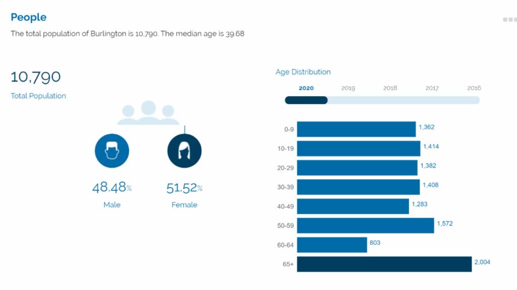 burlington demographics