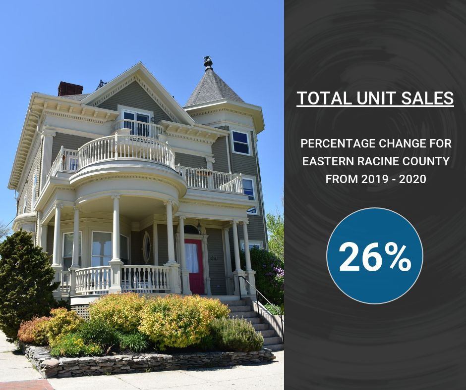 total housing unit sales for eastern racine county