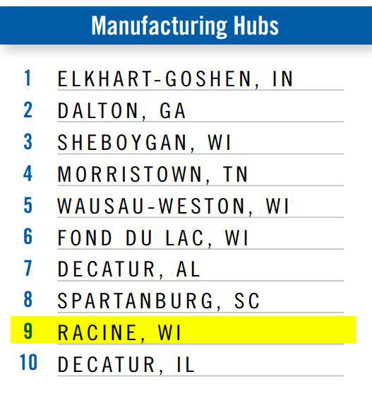 manufacturing hubs racine wisconsin
