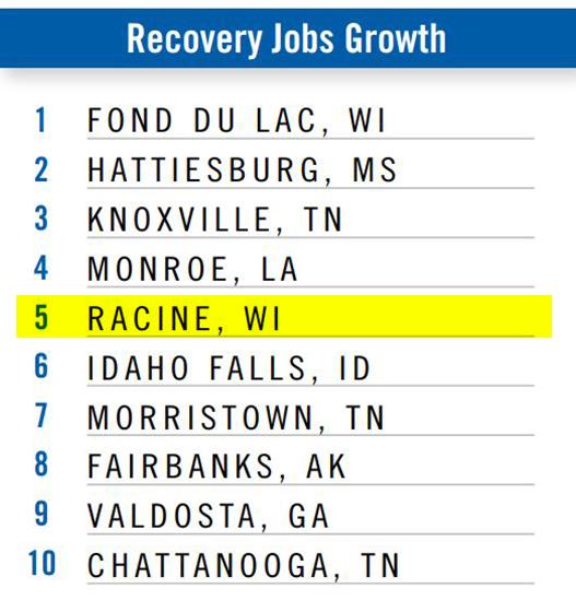 recovery jobs growth racine wisconsin